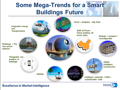 Smart Buildings - Smart Grids - Smart Cities