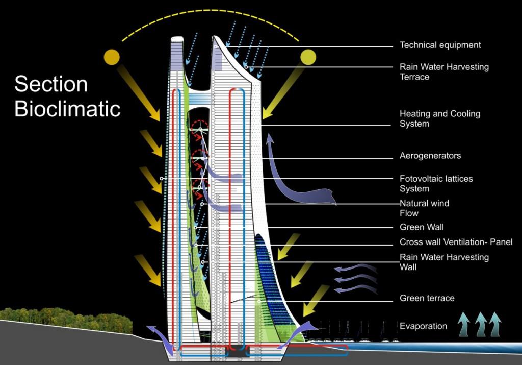 Project: Vertical Eco-Cybernetic City by Ar. Orlando De Urrutia, Spain